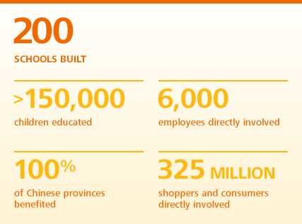180 schools built, more than 100,000 children educated, 5,000 employees directly involved, 100% of Chinese provinces benefit, 325 million shoppers and consumers directly involved.